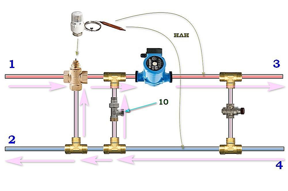 Почти то же самое, но трехходовой клапан уже другой – с термостатической головкой