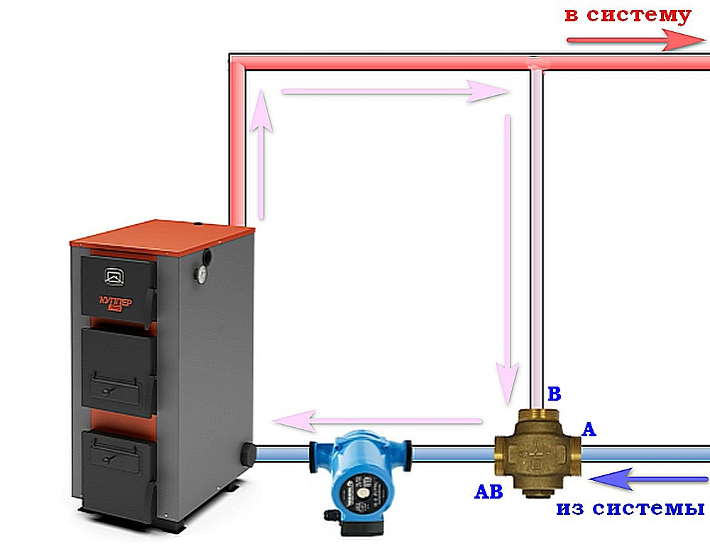 Байпас с трехходовым клапаном в обвязке твердотопливного котла – обеспечивается безопасный запуск системы отопления.