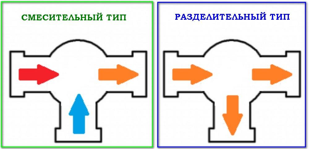 Принципиальная разница между трёхходовыми клапанами смесительного и разделительного типа. В первом случае – смешение потоков разных температур, во втором – разделение потока на два, но с одной температурой на входе и выходах.