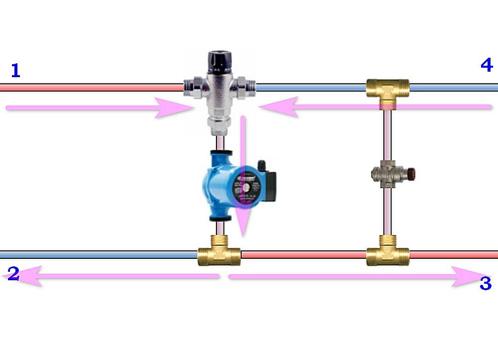 Параллельное подключение насоса, но с клапаном, смешивающим встречные потоки теплоносителя.
