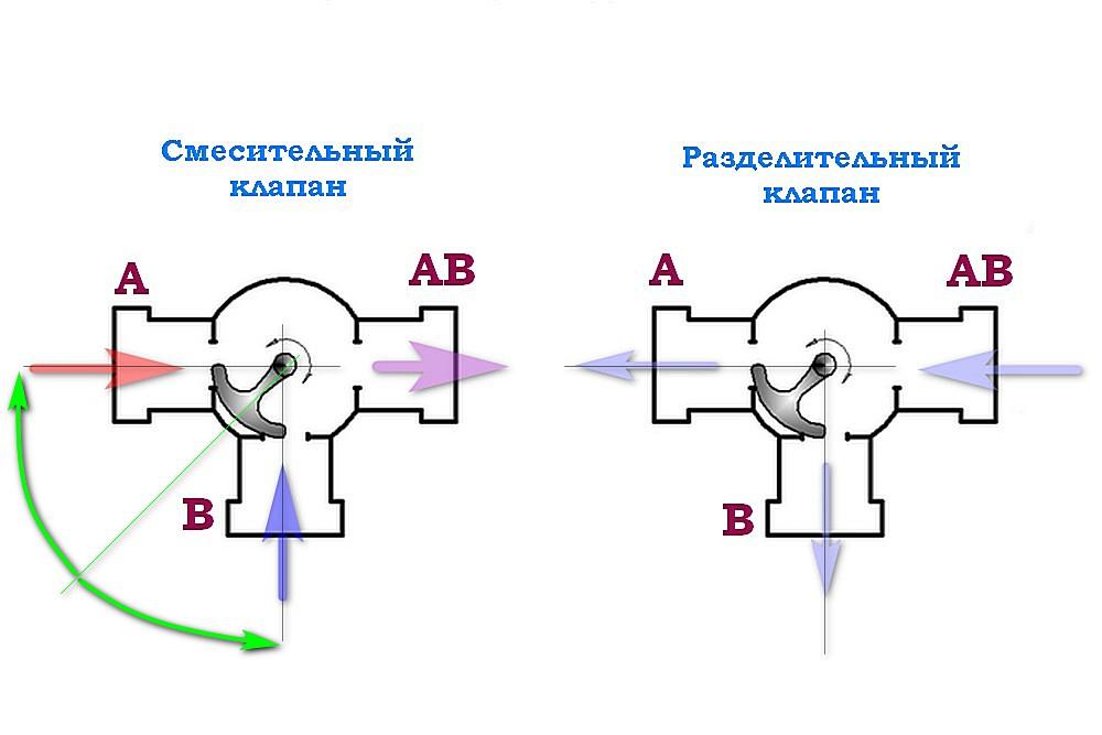 Смесительный и разделительный трёхходовые клапаны поворотного или секторного принципа действия.