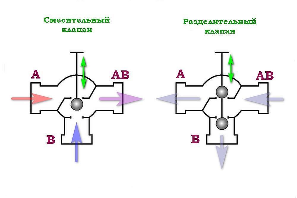 Принцип работы затворного механизма трехходового клапана седельного типа
