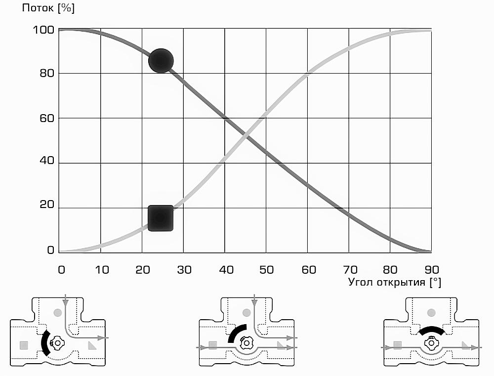 График, показывающий количественное изменение потоков жидкости через входы А и В при изменении положении затвора трехходового клапана.
