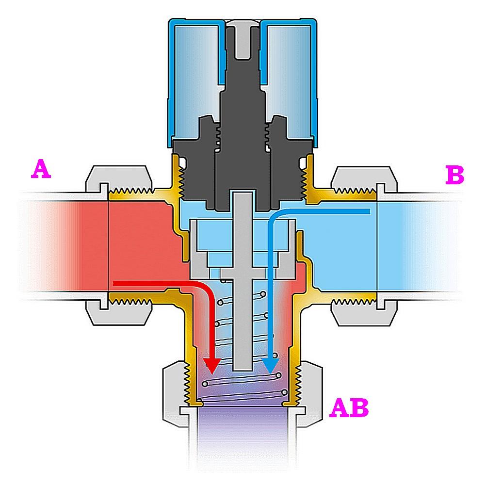 Примерная схема Т-образного трехходового термостатического клапана со встречным расположением входящих потоков.