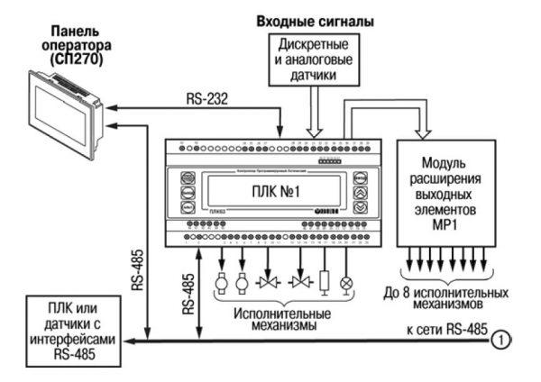 Схемы работы ОВЕН ПЛК63 с другими приборами