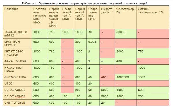 Сравнение характеристик различных моделей токовых клещей