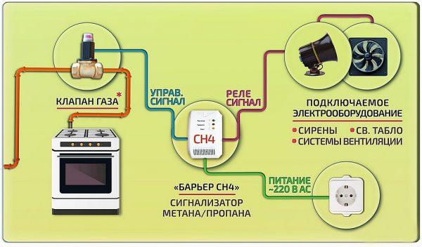 Принцип работы датчика сигнализатора утечки газа
