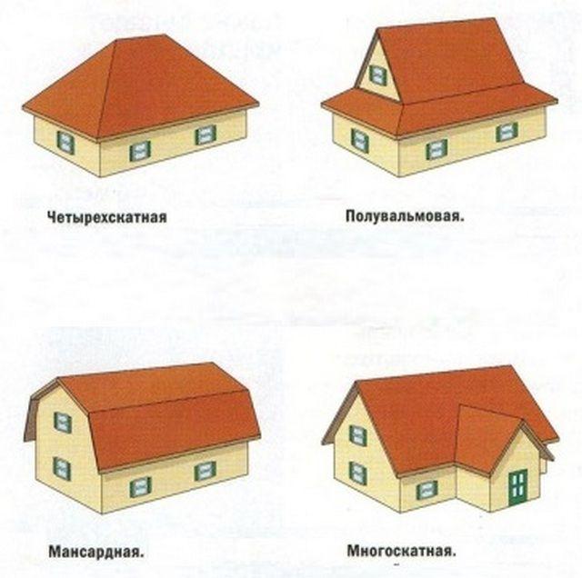 Как сделать крышу своими руками - краткое руководство - Deafregion.ru
