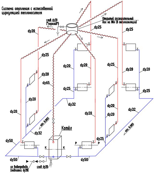 Один из вариантов реализации гравитационной системы отопления в двухэтажном доме