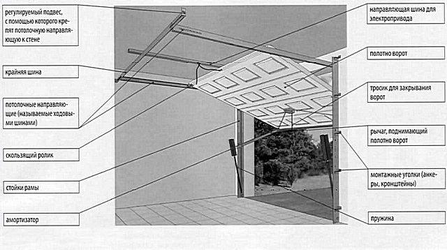 Одна из доступных для самостоятельного монтажа схем подъемно-поворотных ворот