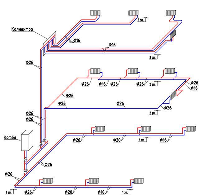 Радиаторная система отопления