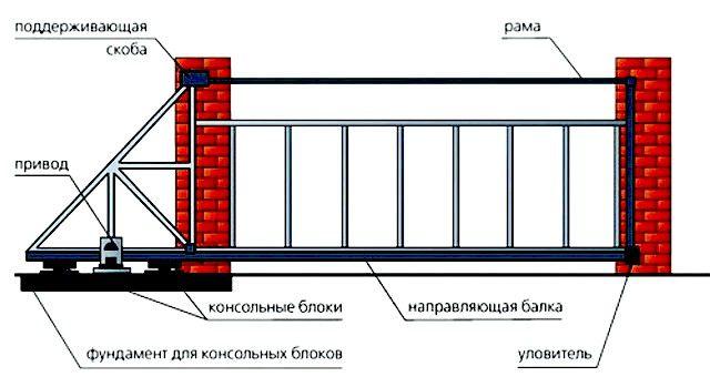 Общая схема конструкции консольных ворот с нижней направляющей