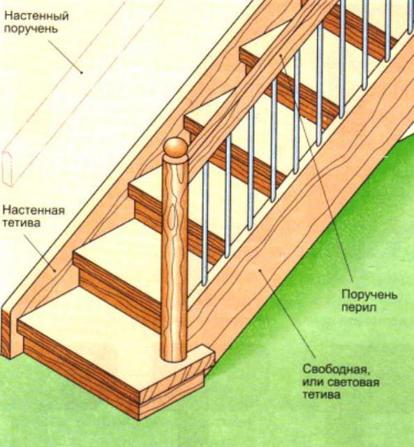 Основные конструктивные элементы лестницы