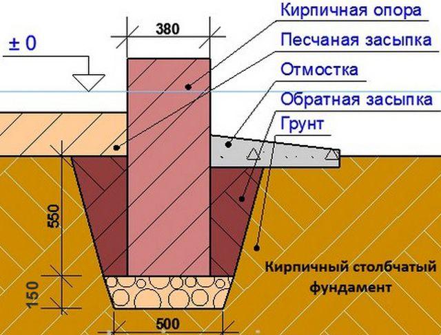 Схема установки фундаментного