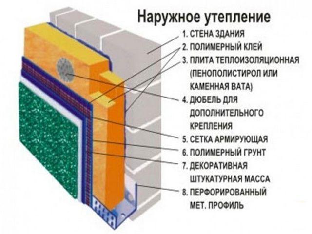 Примерная схема утепления стен под штукатурку