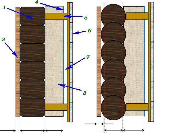 Возможные схемы конструкции стены в деревянном доме