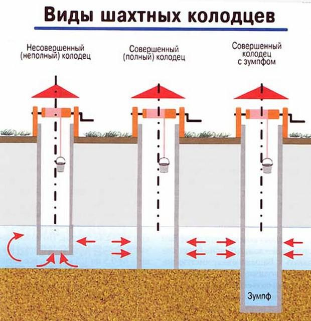 Колодцы могут различаться по высоте в зависимости от своей конструкции