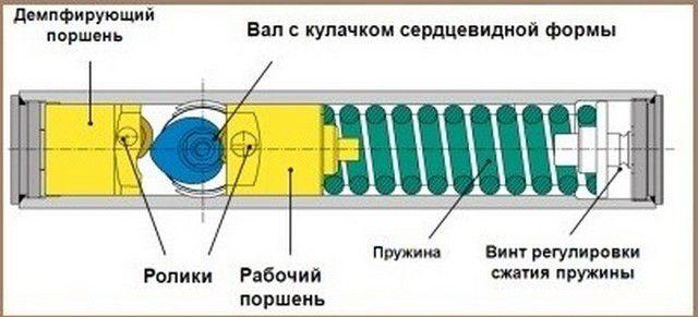 Схема доводчика с кулачковым механизмом