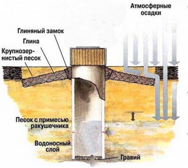 Примерная схема гравийно-песчаной отсыпки и глиняного затвора колодца