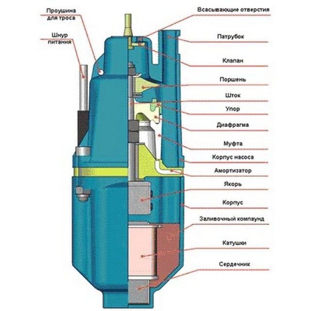Принципиальная схема устройства вибрационных насосов
