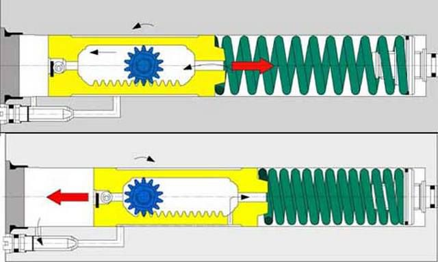 Схема работы доводчика с реечной передачей момента и гидравлическим контуром