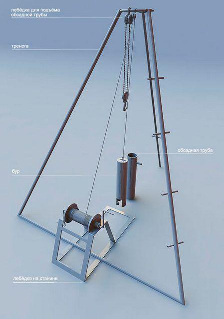 Схема простейшей ударной буровой установки
