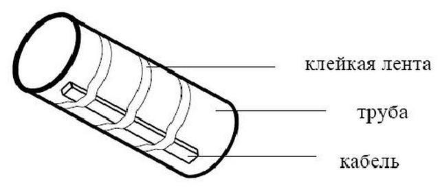Крепление кабеля кольцевым способом
