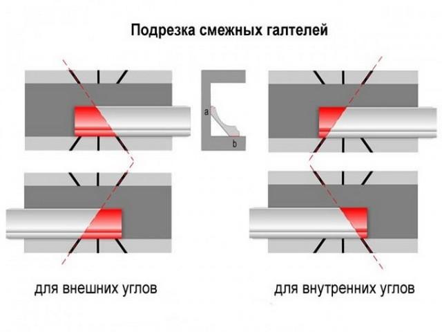 Примерная схема подгонки прямых углов
