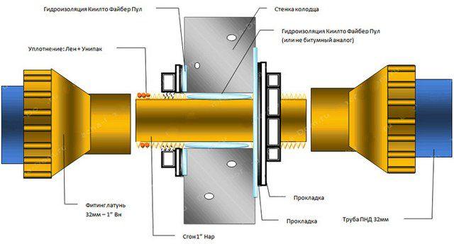 Проход трубы через стенку колодца