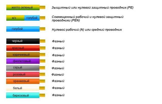 Общая таблица цветовой маркировки силовых проводов