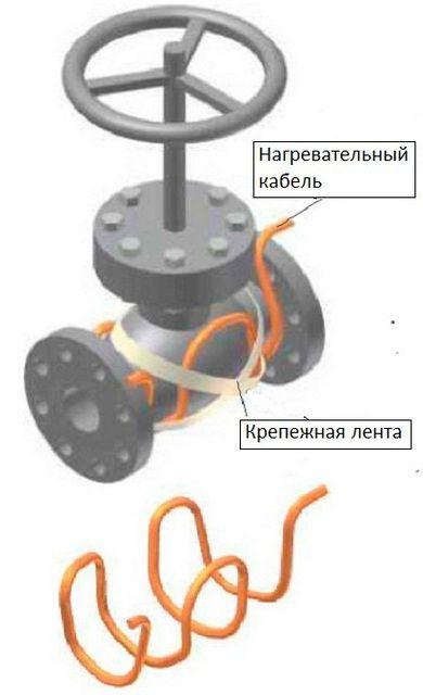 Размещение греющего кабеля на задвижке