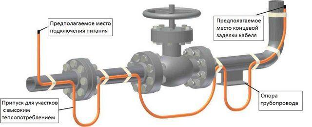 Для монтажа кабеля на фасонных элементах водопровода оставляются специальные припуски