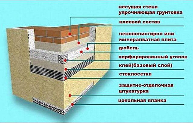 Схема стены, утепленной пенопластом