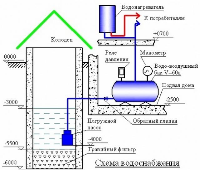 Примерная схема водоснабжения