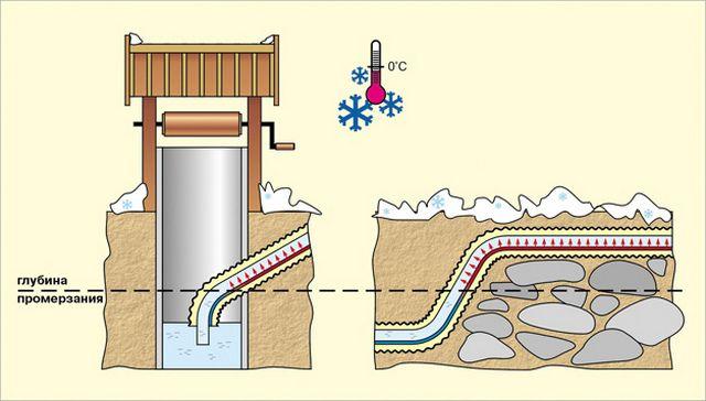 Не всегда есть возможность расположить трубы ниже уровня промерзания почвы