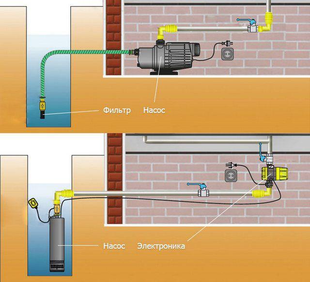 Различия в схемах водозабора с внешним или погружным насосом