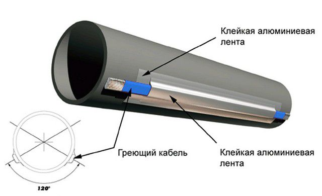 Фиксация кабеля на пластиковой трубе алюминиевым скотчем