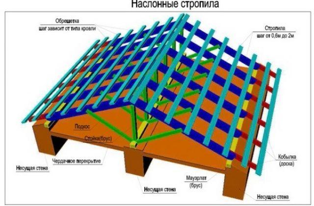 Принципиальная схема наслонной конструкции стропильной системы