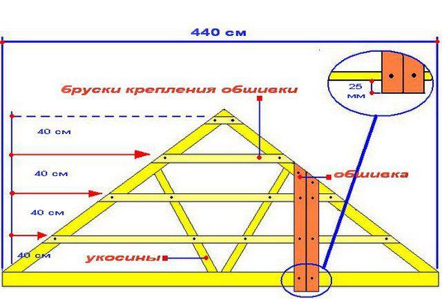 Схема каркаса для обшивки фронтона