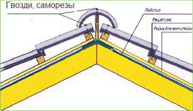 Закрытый конек на черепичной крыше