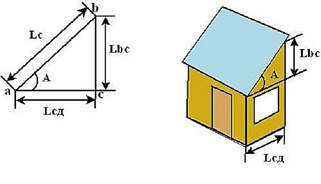 Как рассчитать угол ската или высоту фронтона?
