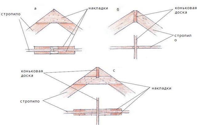Соединение стропил с помощью жестких деревянных накладок