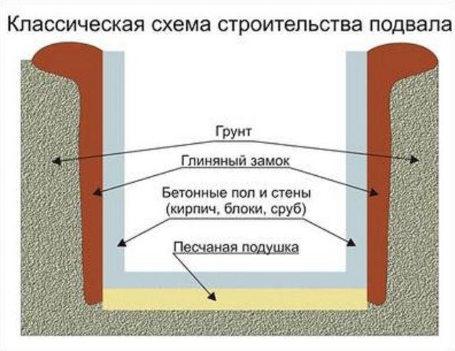 Примерная общая схема устройства погреба