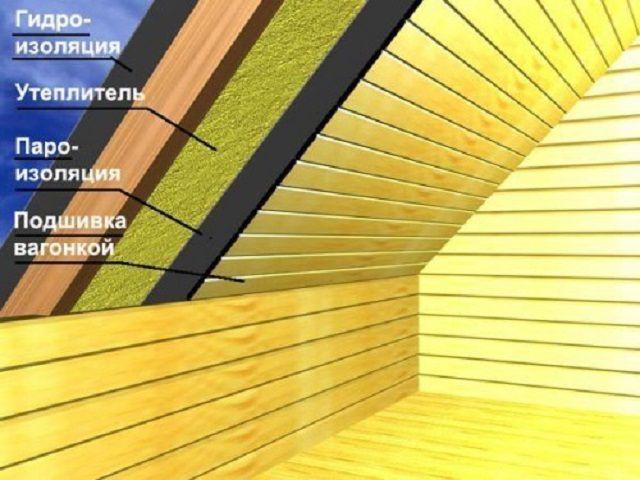 Примерная общая структура стенок мансарды