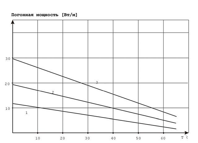 Зависимость погонной мощности различных саморегулирующихся кабелей от температуры