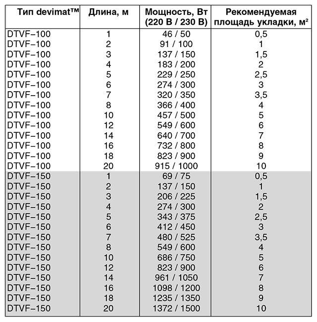 Ассортимент греющих матов devimat™ DТVF−100