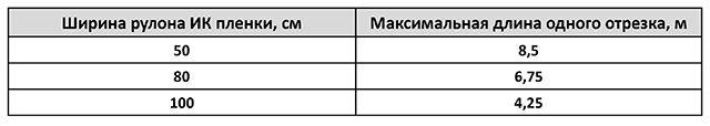 Максимальная длина отрезка инфракрасной пленки в зависимости от ширины
