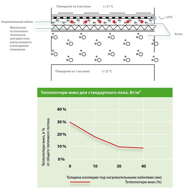 Применение теплоизоляции повышает эффективность теплых электрических полов