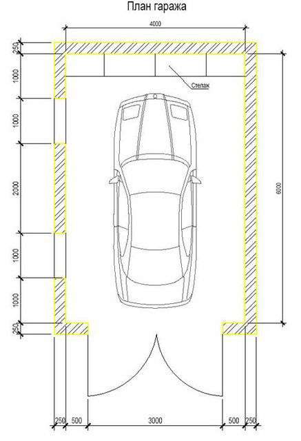 Оптимальными размерами гаража считаются 6 на 4 метра