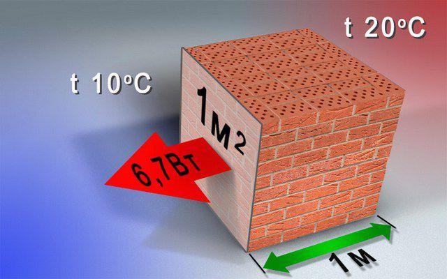 Физический смысл коэффициента теплопроводности на примере кирпичной кладки